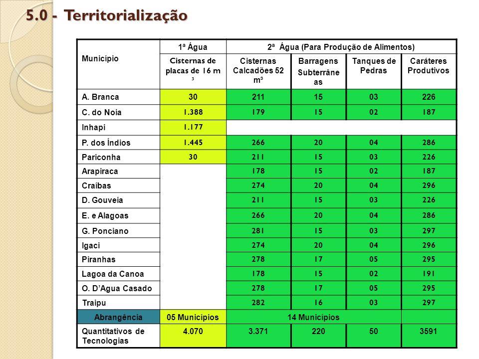 5.0 - Territorialização Município 1ª Água2ª Água (Para Produção de Alimentos) Cisternas de placas de 16 m ³ Cisternas Calcadões 52 m³ Barragens Subter