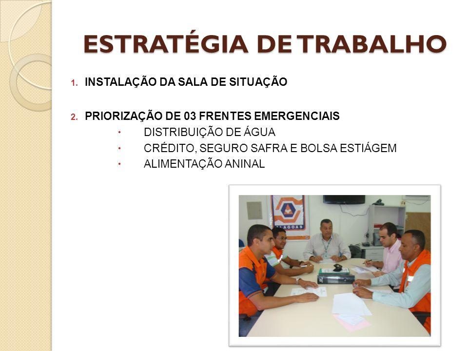ESTRATÉGIA DE TRABALHO 1. INSTALAÇÃO DA SALA DE SITUAÇÃO 2. PRIORIZAÇÃO DE 03 FRENTES EMERGENCIAIS DISTRIBUIÇÃO DE ÁGUA CRÉDITO, SEGURO SAFRA E BOLSA