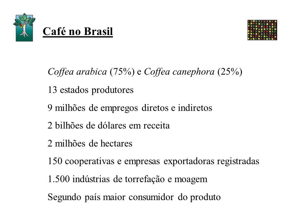 Coffea arabica (75%) e Coffea canephora (25%) 13 estados produtores 9 milhões de empregos diretos e indiretos 2 bilhões de dólares em receita 2 milhõe
