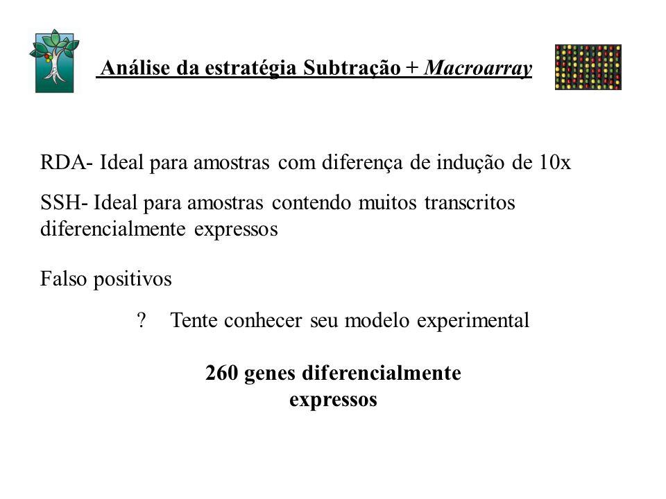 RDA- Ideal para amostras com diferença de indução de 10x SSH- Ideal para amostras contendo muitos transcritos diferencialmente expressos Análise da es