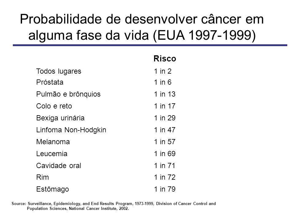 Probabilidade de desenvolver câncer em alguma fase da vida (EUA 1997-1999) Source: Surveillance, Epidemiology, and End Results Program, 1973-1999, Division of Cancer Control and Population Sciences, National Cancer Institute, 2002.