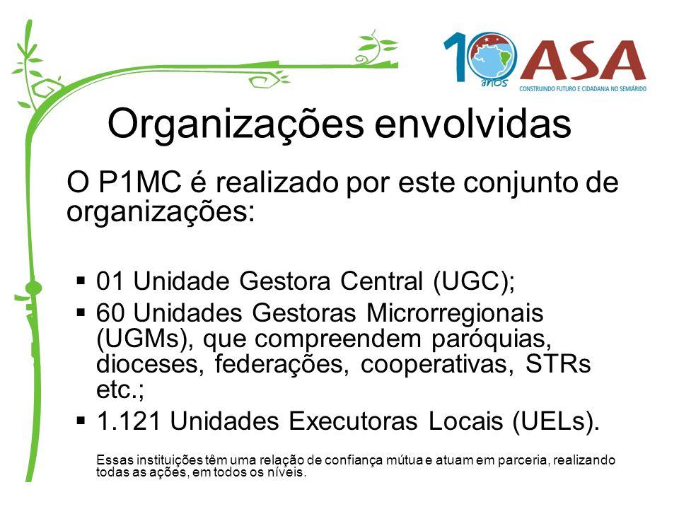Organizações envolvidas O P1MC é realizado por este conjunto de organizações: 01 Unidade Gestora Central (UGC); 60 Unidades Gestoras Microrregionais (