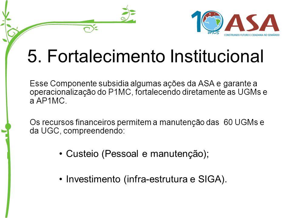 5. Fortalecimento Institucional Esse Componente subsidia algumas ações da ASA e garante a operacionalização do P1MC, fortalecendo diretamente as UGMs