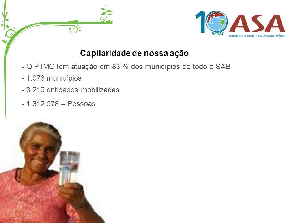 - O P1MC tem atuação em 83 % dos municípios de todo o SAB Capilaridade de nossa ação - 1.073 municípios - 3.219 entidades mobilizadas - 1.312.578 – Pe
