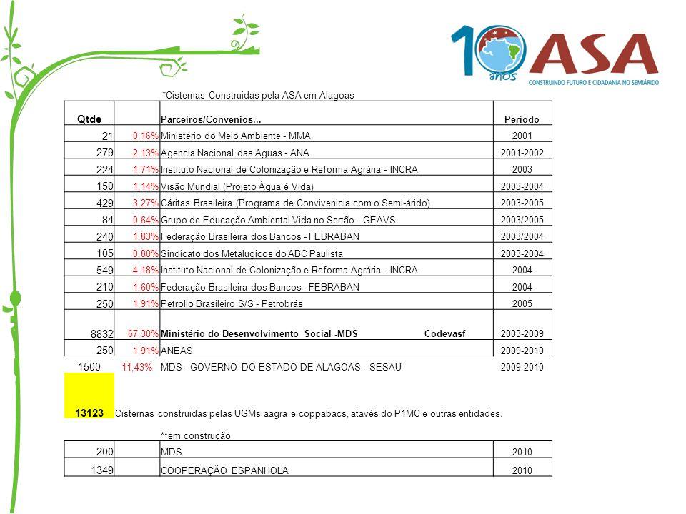 *Cisternas Construidas pela ASA em Alagoas Qtde Parceiros/Convenios...Período 21 0,16%Ministério do Meio Ambiente - MMA2001 279 2,13%Agencia Nacional
