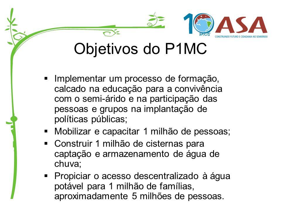 Objetivos do P1MC Implementar um processo de formação, calcado na educação para a convivência com o semi-árido e na participação das pessoas e grupos