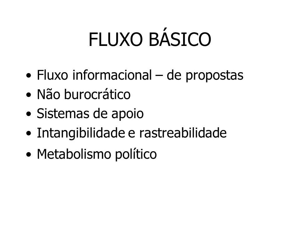 FLUXO BÁSICO Fluxo informacional – de propostas Não burocrático Sistemas de apoio Intangibilidade e rastreabilidade Metabolismo político