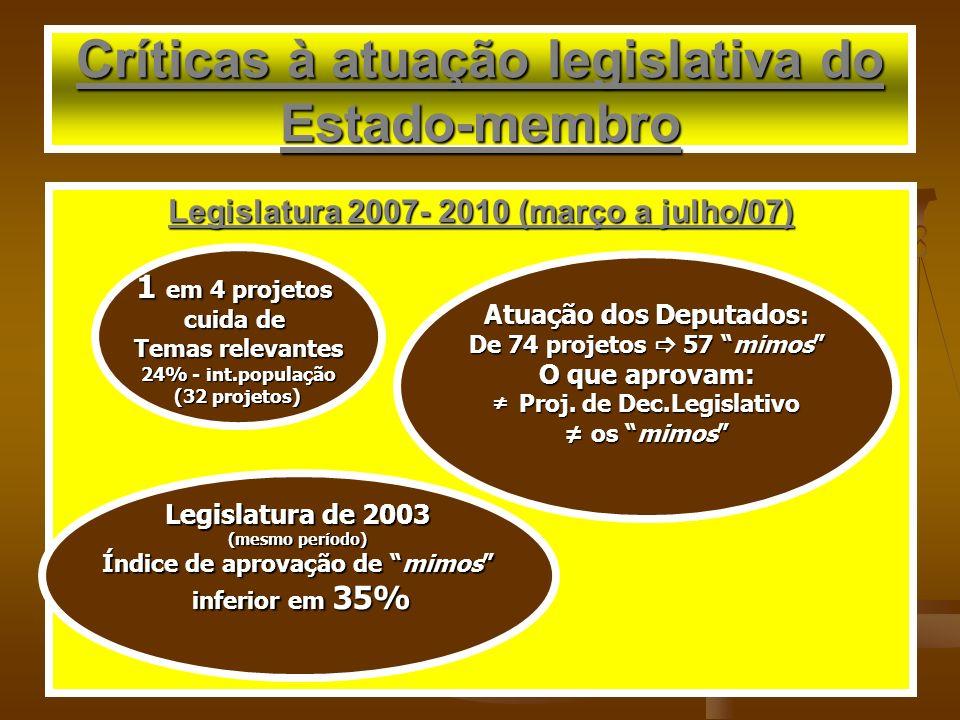 Críticas à atuação legislativa do Estado-membro Legislatura 2007- 2010 (março a julho/07) 1 em 4 projetos cuida de Temas relevantes 24% - int.populaçã