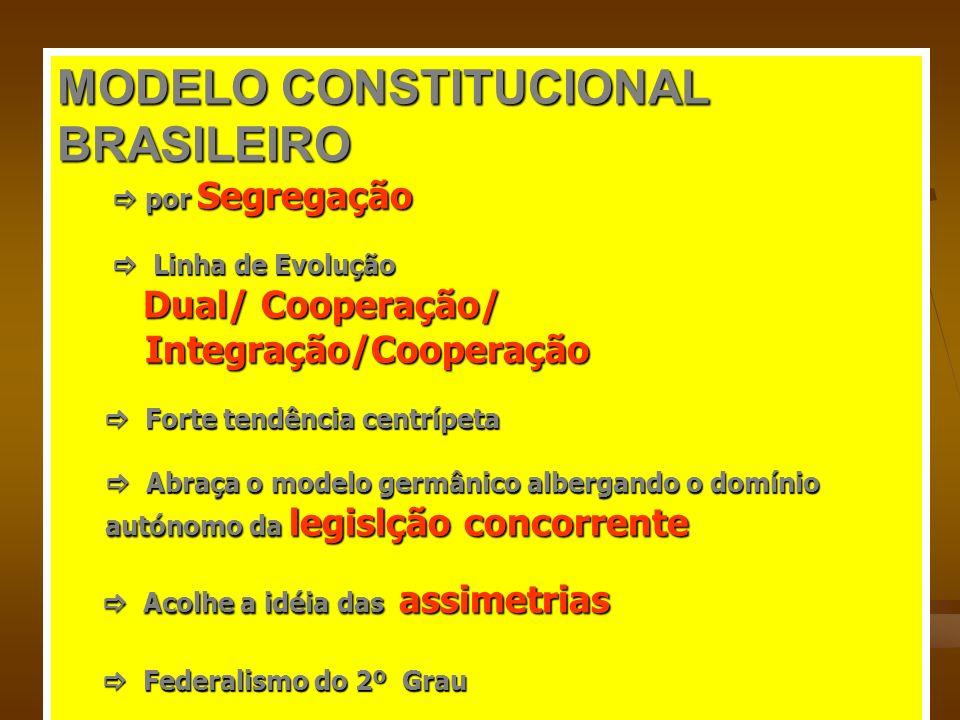 MODELO CONSTITUCIONAL BRASILEIRO por Segregação por Segregação Linha de Evolução Linha de Evolução Dual/ Cooperação/ Dual/ Cooperação/ Integração/Coop