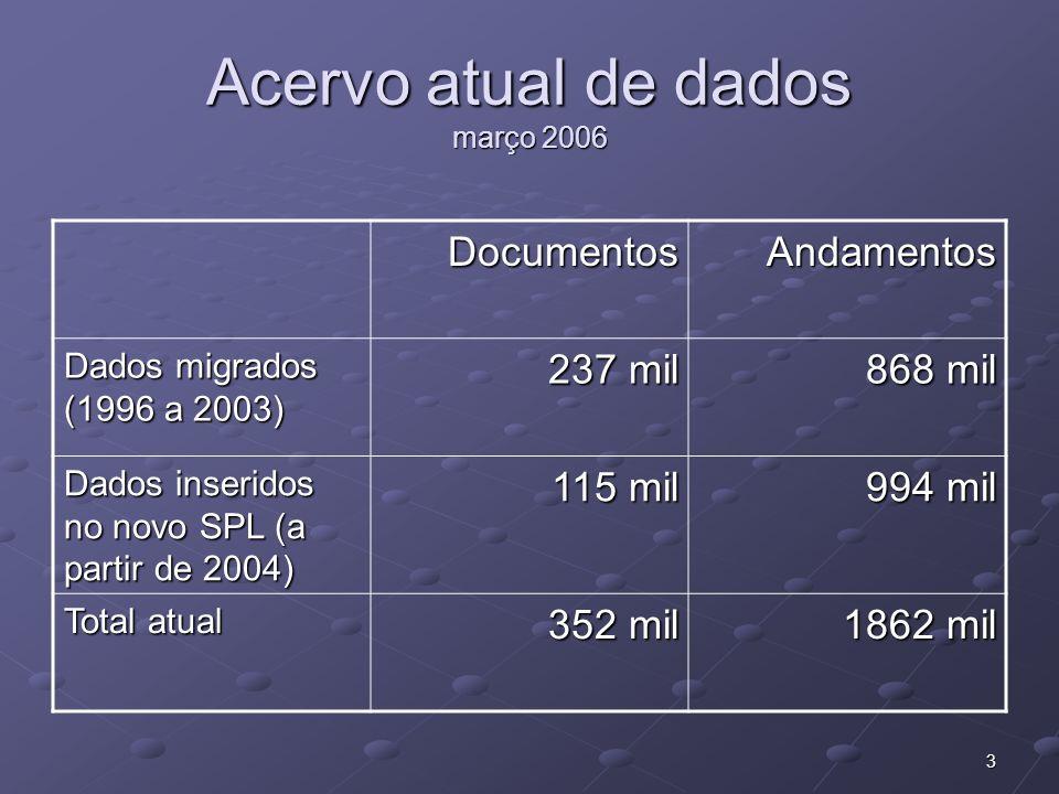 3 Acervo atual de dados março 2006 DocumentosAndamentos Dados migrados (1996 a 2003) 237 mil 868 mil Dados inseridos no novo SPL (a partir de 2004) 115 mil 994 mil Total atual 352 mil 1862 mil