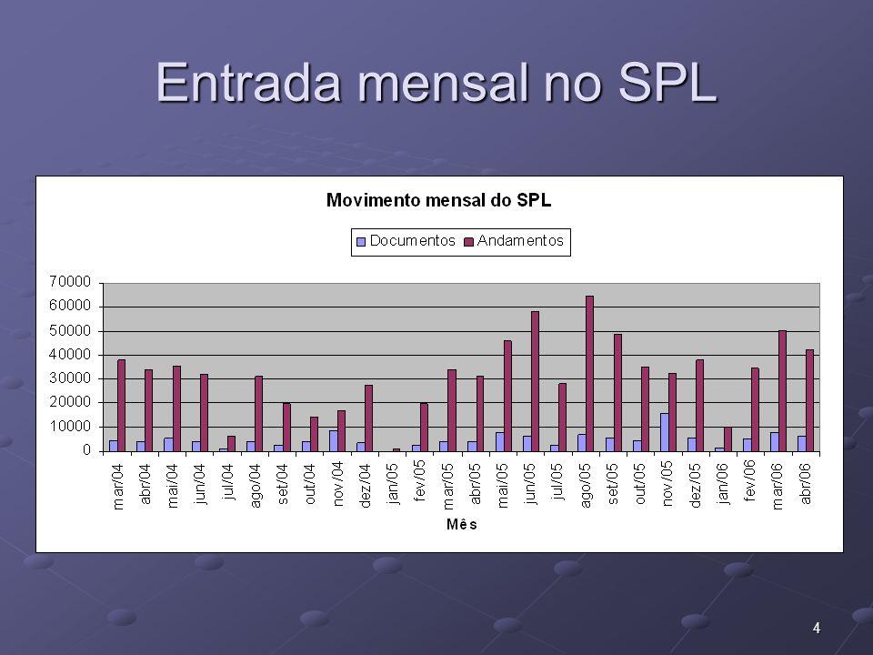 4 Entrada mensal no SPL
