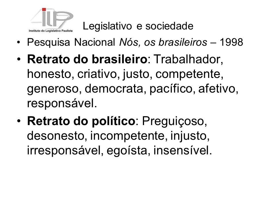 Legislativo e sociedade Pesquisa Nacional Nós, os brasileiros – 1998 Retrato do brasileiro: Trabalhador, honesto, criativo, justo, competente, generoso, democrata, pacífico, afetivo, responsável.