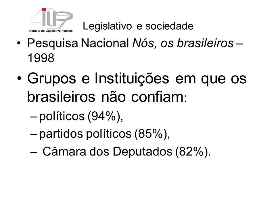 Legislativo e sociedade Pesquisa Nacional Nós, os brasileiros – 1998 Grupos e Instituições em que os brasileiros não confiam : –políticos (94%), –partidos políticos (85%), – Câmara dos Deputados (82%).