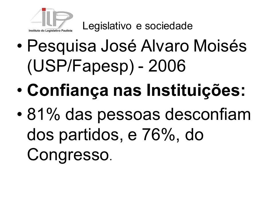 Legislativo e sociedade O brasileiro transfere o fato de não gostar dos políticos para os partidos e para as instituições, em geral vistos, por ele, como se fossem a mesma coisa.