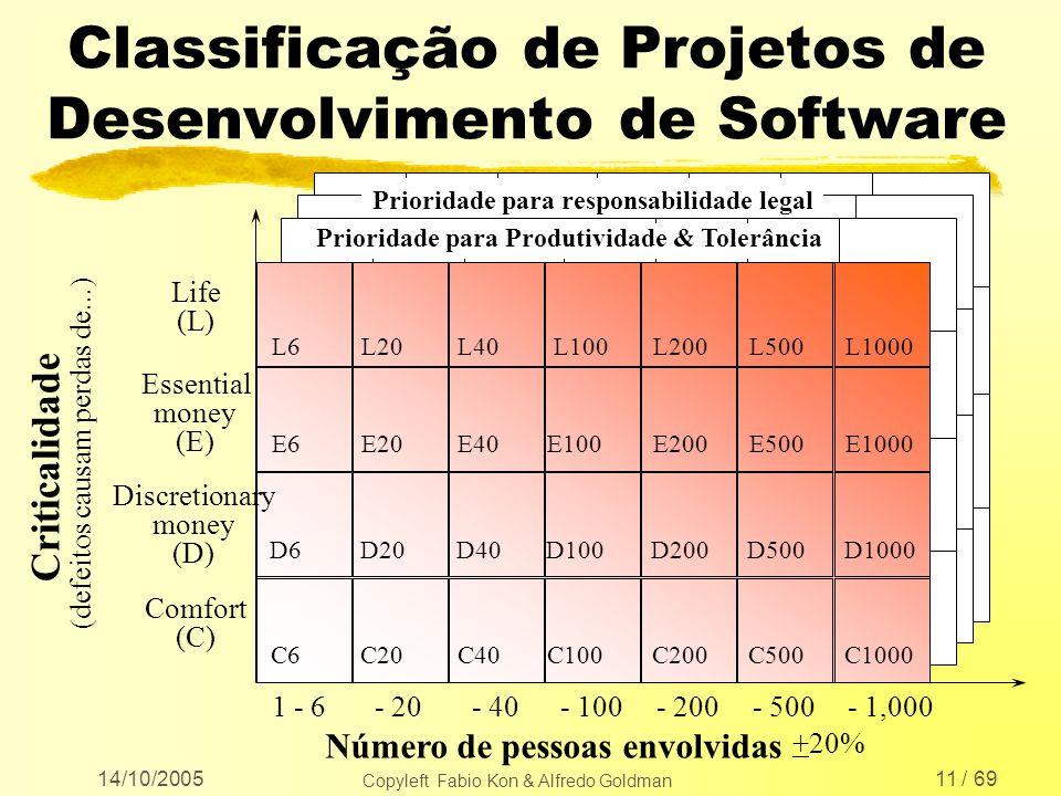 14/10/2005 Copyleft Fabio Kon & Alfredo Goldman 11 / 69 Classificação de Projetos de Desenvolvimento de Software Número de pessoas envolvidas Critical
