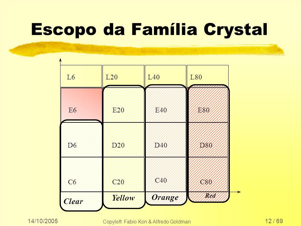 14/10/2005 Copyleft Fabio Kon & Alfredo Goldman 12 / 69 Escopo da Família Crystal Red C6C20 C40 C80 D6D20D40 D80 E6E20E40 E80 Clear Yellow Orange L6L2