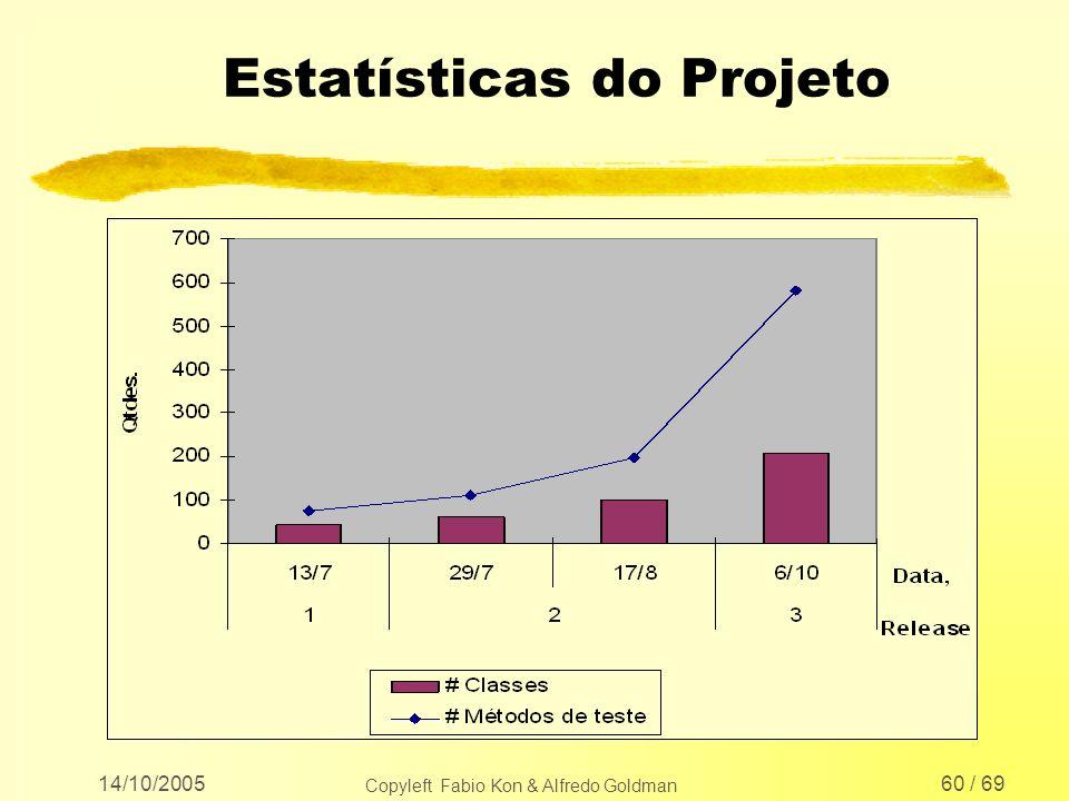 14/10/2005 Copyleft Fabio Kon & Alfredo Goldman 60 / 69 Estatísticas do Projeto