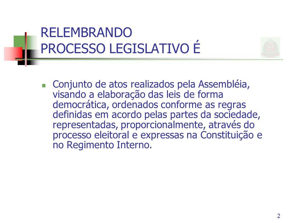 2 RELEMBRANDO PROCESSO LEGISLATIVO É Conjunto de atos realizados pela Assembléia, visando a elaboração das leis de forma democrática, ordenados confor