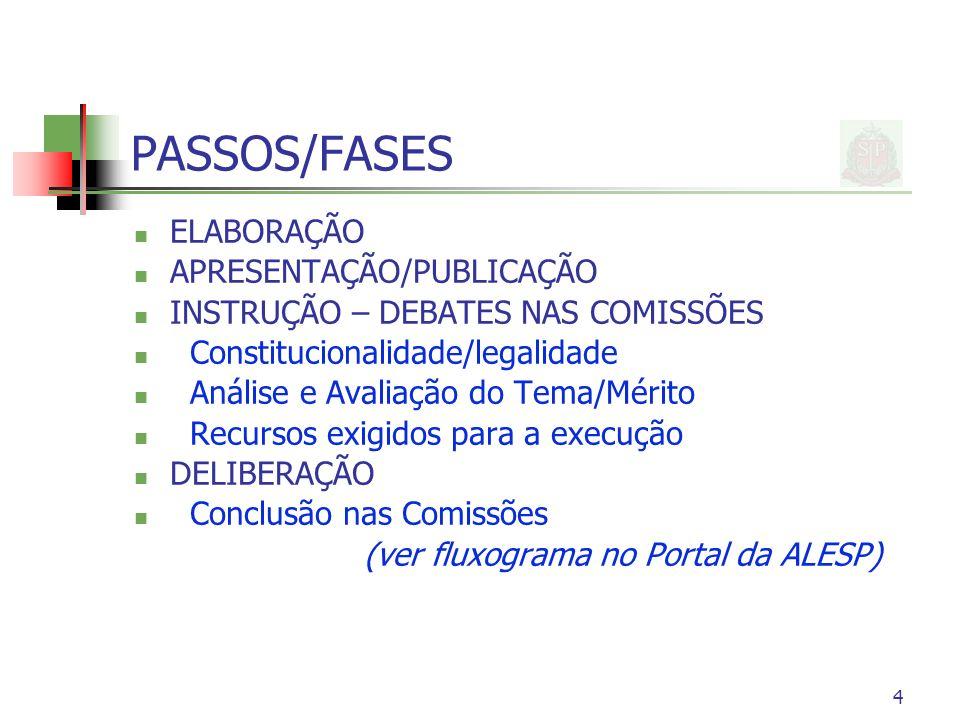 4 PASSOS/FASES ELABORAÇÃO APRESENTAÇÃO/PUBLICAÇÃO INSTRUÇÃO – DEBATES NAS COMISSÕES Constitucionalidade/legalidade Análise e Avaliação do Tema/Mérito