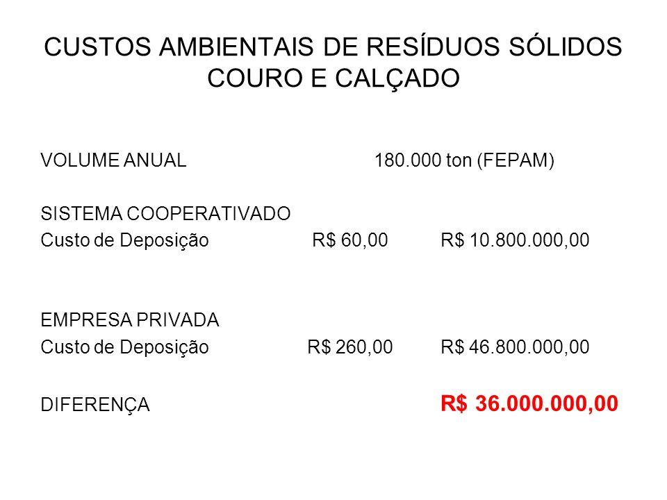 CUSTOS AMBIENTAIS DE RESÍDUOS SÓLIDOS COURO E CALÇADO VOLUME ANUAL180.000 ton (FEPAM) SISTEMA COOPERATIVADO Custo de Deposição R$ 60,00R$ 10.800.000,0