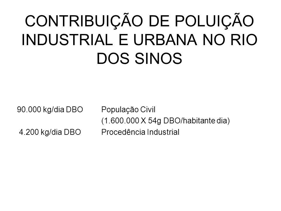 CONTRIBUIÇÃO DE POLUIÇÃO INDUSTRIAL E URBANA NO RIO DOS SINOS 90.000 kg/dia DBOPopulação Civil (1.600.000 X 54g DBO/habitante dia) 4.200 kg/dia DBOPro