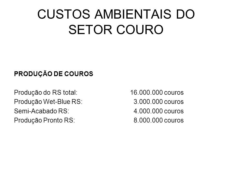 CUSTOS AMBIENTAIS DO SETOR COURO PRODUÇÃO DE COUROS Produção do RS total:16.000.000 couros Produção Wet-Blue RS: 3.000.000 couros Semi-Acabado RS: 4.0