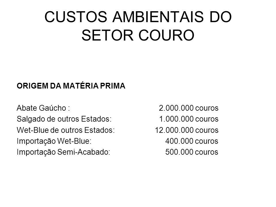 CUSTOS AMBIENTAIS DO SETOR COURO ORIGEM DA MATÉRIA PRIMA Abate Gaúcho : 2.000.000 couros Salgado de outros Estados: 1.000.000 couros Wet-Blue de outro