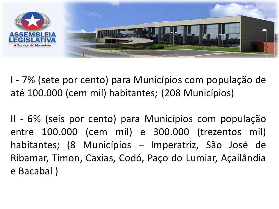 I - 7% (sete por cento) para Municípios com população de até 100.000 (cem mil) habitantes; (208 Municípios) II - 6% (seis por cento) para Municípios c