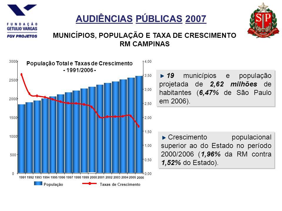 AUDIÊNCIAS PÚBLICAS 2007 19 municípios e população projetada de 2,62 milhões de habitantes (6,47% de São Paulo em 2006).