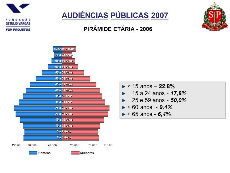 AUDIÊNCIAS PÚBLICAS 2007 PIRÂMIDE ETÁRIA - 2006 < 15 anos – 22,8% 15 a 24 anos - 17,8% 25 e 59 anos - 50,0% > 60 anos - 9,4% > 65 anos - 6,4%.