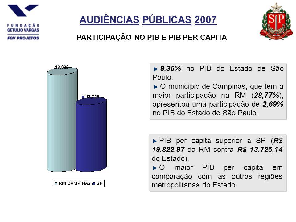 AUDIÊNCIAS PÚBLICAS 2007 PARTICIPAÇÃO NO PIB E PIB PER CAPITA 9,36% no PIB do Estado de São Paulo.