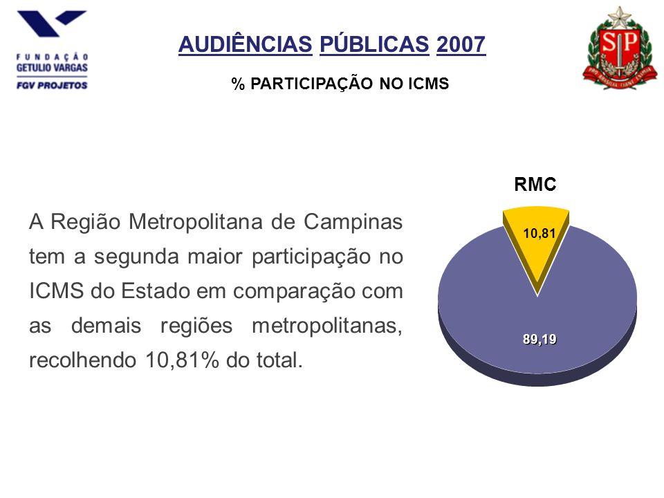 AUDIÊNCIAS PÚBLICAS 2007 % PARTICIPAÇÃO NO ICMS A Região Metropolitana de Campinas tem a segunda maior participação no ICMS do Estado em comparação com as demais regiões metropolitanas, recolhendo 10,81% do total.