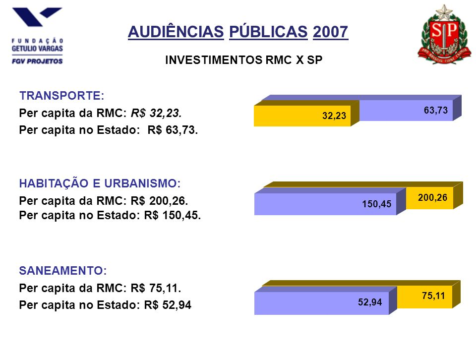 AUDIÊNCIAS PÚBLICAS 2007 TRANSPORTE: Per capita da RMC: R$ 32,23.