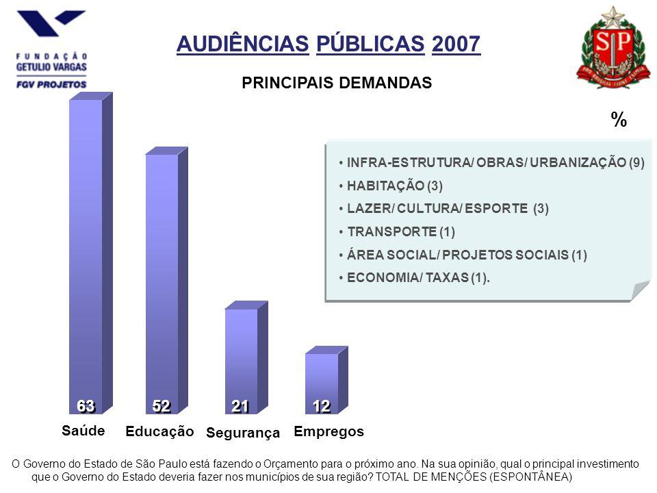 AUDIÊNCIAS PÚBLICAS 2007 % 63 52 21 12 Saúde Educação Segurança Empregos O Governo do Estado de São Paulo está fazendo o Orçamento para o próximo ano.