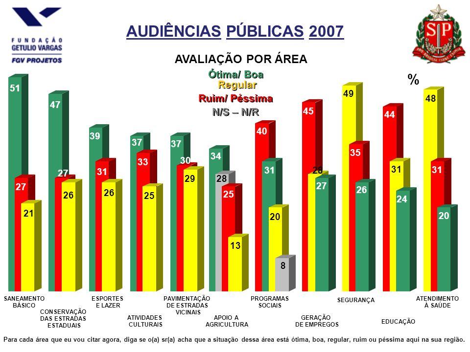 AUDIÊNCIAS PÚBLICAS 2007 49 45 SANEAMENTO BÁSICO APOIO A AGRICULTURA CONSERVAÇÃO DAS ESTRADAS ESTADUAIS ESPORTES E LAZER ATIVIDADES CULTURAIS PROGRAMAS SOCIAIS PAVIMENTAÇÃO DE ESTRADAS VICINAIS GERAÇÃO DE EMPREGOS EDUCAÇÃO ATENDIMENTO À SAÚDE Ótima/ Boa Ruim/ Péssima % Para cada área que eu vou citar agora, diga se o(a) sr(a) acha que a situação dessa área está ótima, boa, regular, ruim ou péssima aqui na sua região.