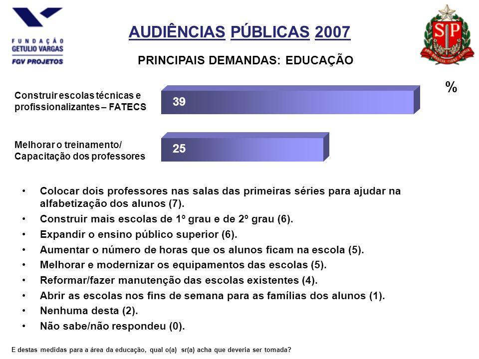 AUDIÊNCIAS PÚBLICAS 2007 PRINCIPAIS DEMANDAS: EDUCAÇÃO Colocar dois professores nas salas das primeiras séries para ajudar na alfabetização dos alunos (7).