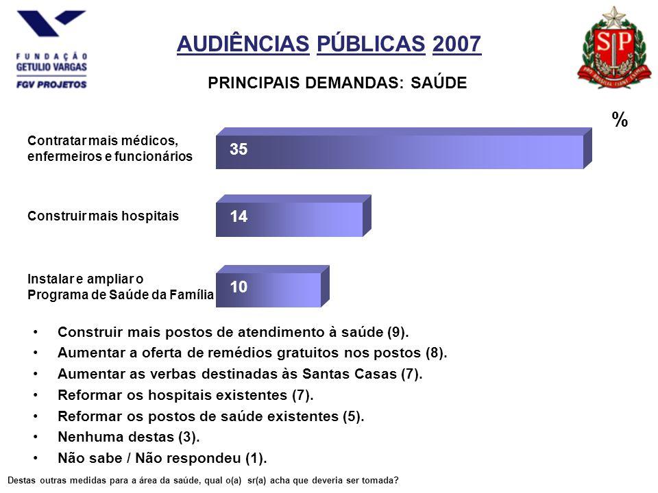 AUDIÊNCIAS PÚBLICAS 2007 PRINCIPAIS DEMANDAS: SAÚDE Construir mais postos de atendimento à saúde (9).
