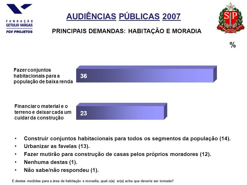 AUDIÊNCIAS PÚBLICAS 2007 PRINCIPAIS DEMANDAS: HABITAÇÃO E MORADIA Construir conjuntos habitacionais para todos os segmentos da população (14).