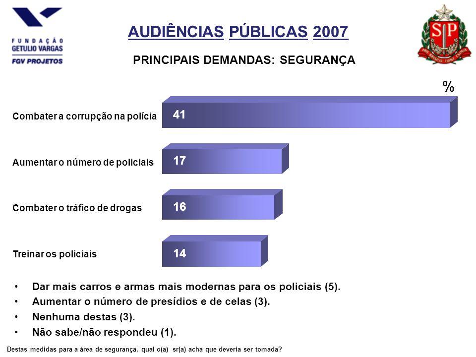 AUDIÊNCIAS PÚBLICAS 2007 PRINCIPAIS DEMANDAS: SEGURANÇA Dar mais carros e armas mais modernas para os policiais (5).