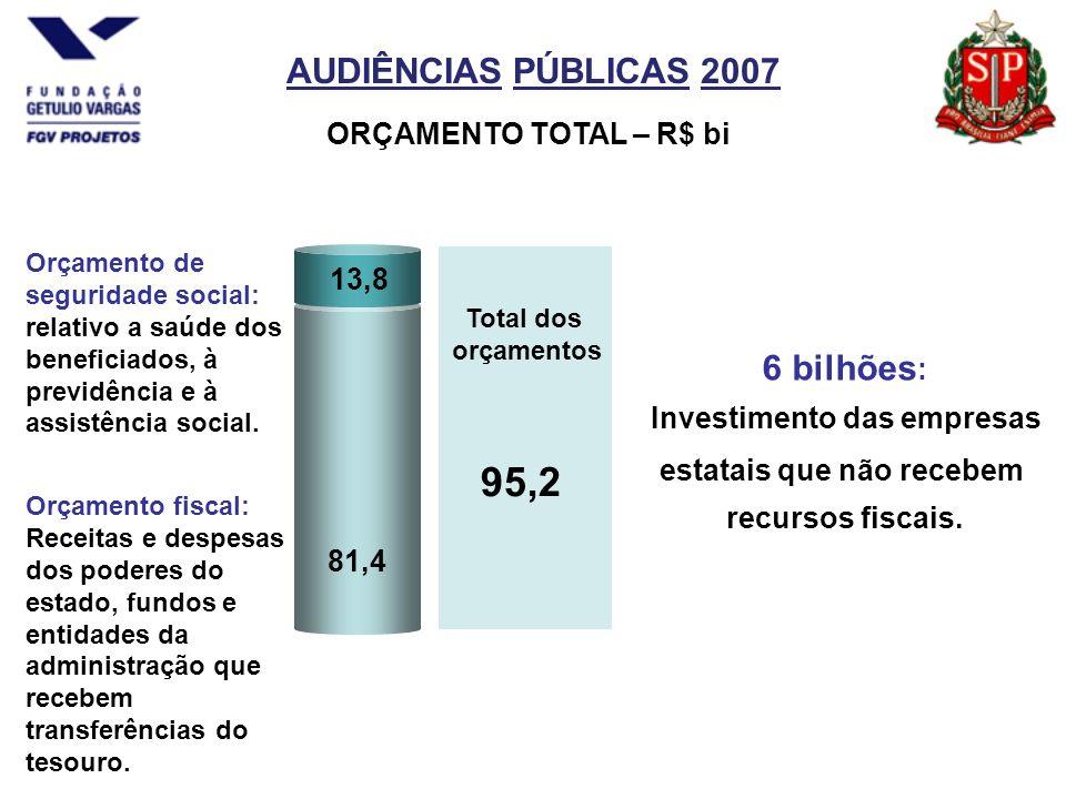 AUDIÊNCIAS PÚBLICAS 2007 81,4 Orçamento fiscal: Receitas e despesas dos poderes do estado, fundos e entidades da administração que recebem transferências do tesouro.