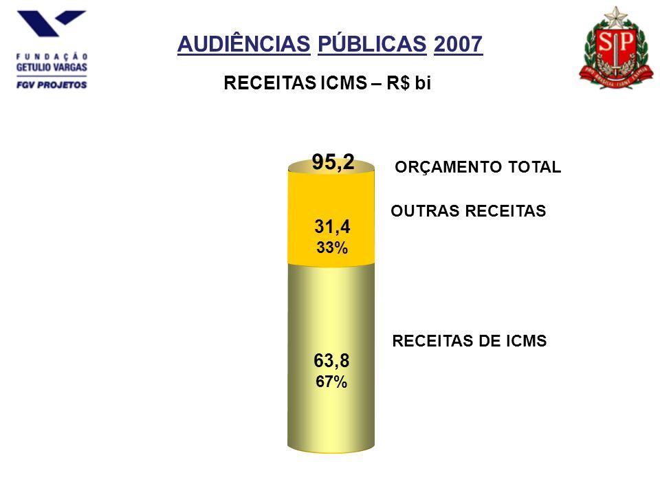 AUDIÊNCIAS PÚBLICAS 2007 95,2 63,8 67% OUTRAS RECEITAS RECEITAS DE ICMS RECEITAS ICMS – R$ bi 31,4 33% ORÇAMENTO TOTAL