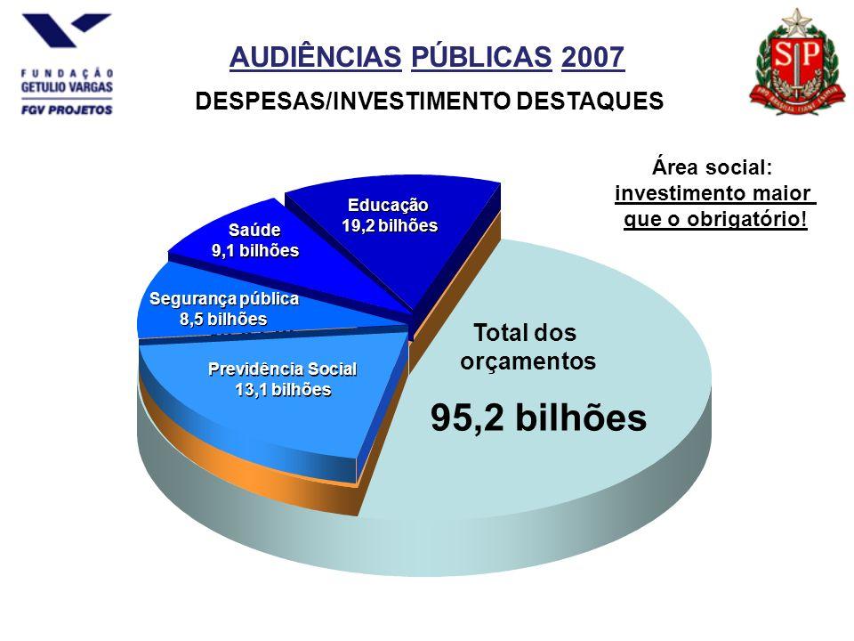 AUDIÊNCIAS PÚBLICAS 2007 DESPESAS/INVESTIMENTO DESTAQUES Total dos orçamentos 95,2 bilhões Área Social 49,9 bilhões 52,4 % do orçamento Educação 19,2 bilhões Educação 19,2 bilhões Saúde 9,1 bilhões Saúde 9,1 bilhões Segurança pública 8,5 bilhões Segurança pública 8,5 bilhões Previdência Social 13,1 bilhões Previdência Social 13,1 bilhões Área social: investimento maior que o obrigatório!