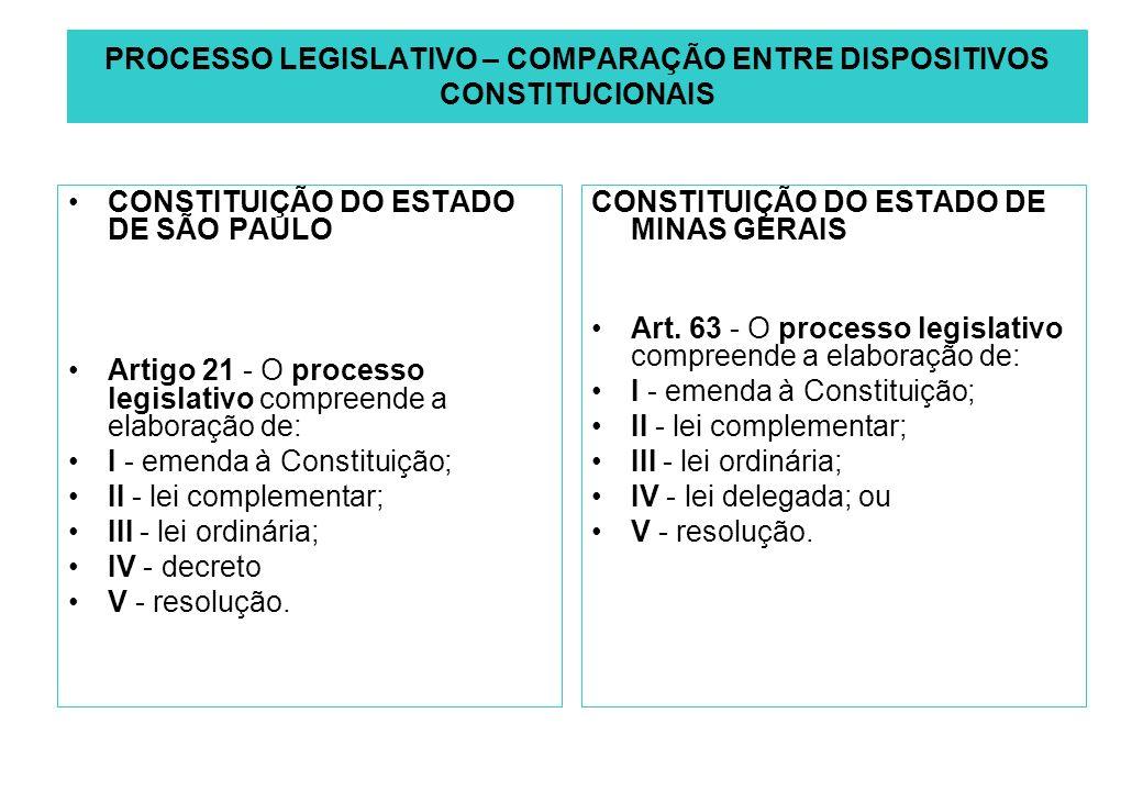 PROCESSO LEGISLATIVO – COMPARAÇÃO ENTRE DISPOSITIVOS CONSTITUCIONAIS CONSTITUIÇÃO DO ESTADO DE SÃO PAULO Artigo 21 - O processo legislativo compreende a elaboração de: I - emenda à Constituição; II - lei complementar; III - lei ordinária; IV - decreto V - resolução.