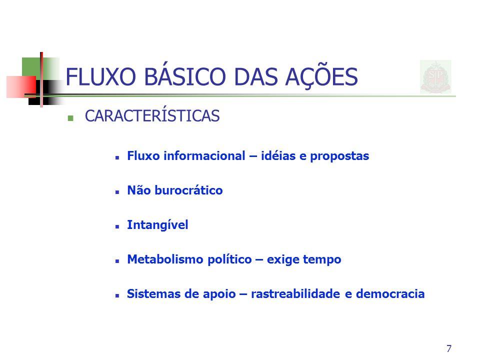8 PASSOS APRESENTAÇÃO/PUBLICAÇÃO VERIFICAÇÃO DE LEGALIDADE E CONSTITUCIONALIDADE ANÁLISE E AVALIAÇÃO DO TEMA NECESSIDADE E IDENTIFICAÇÃO DE RECURSOS PARA A APLICAÇÃO DELIBERAÇÃO DO PLENÁRIO PROMULGAÇÃO OU VETO