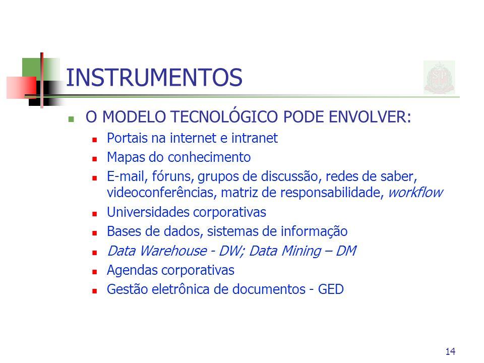 14 INSTRUMENTOS O MODELO TECNOLÓGICO PODE ENVOLVER: Portais na internet e intranet Mapas do conhecimento E-mail, fóruns, grupos de discussão, redes de