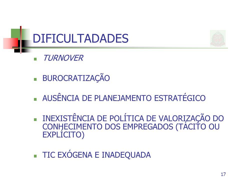 17 DIFICULTADADES TURNOVER BUROCRATIZAÇÃO AUSÊNCIA DE PLANEJAMENTO ESTRATÉGICO INEXISTÊNCIA DE POLÍTICA DE VALORIZAÇÃO DO CONHECIMENTO DOS EMPREGADOS (TÁCITO OU EXPLÍCITO) TIC EXÓGENA E INADEQUADA