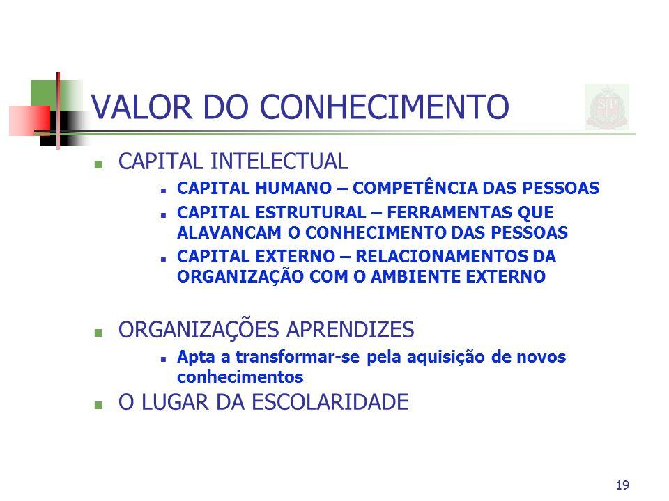 19 VALOR DO CONHECIMENTO CAPITAL INTELECTUAL CAPITAL HUMANO – COMPETÊNCIA DAS PESSOAS CAPITAL ESTRUTURAL – FERRAMENTAS QUE ALAVANCAM O CONHECIMENTO DAS PESSOAS CAPITAL EXTERNO – RELACIONAMENTOS DA ORGANIZAÇÃO COM O AMBIENTE EXTERNO ORGANIZAÇÕES APRENDIZES Apta a transformar-se pela aquisição de novos conhecimentos O LUGAR DA ESCOLARIDADE