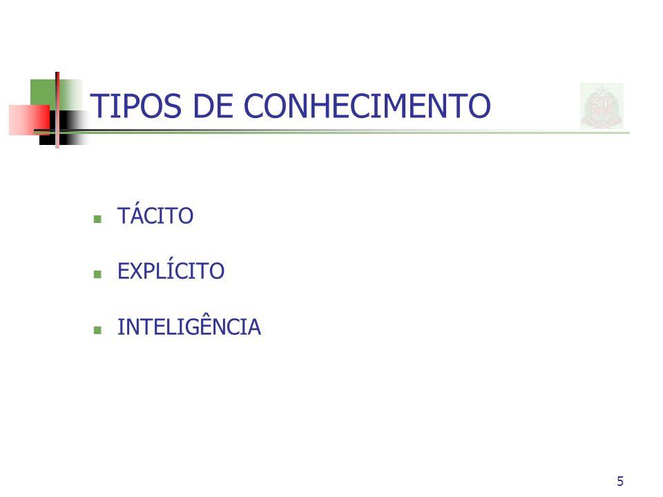 5 TIPOS DE CONHECIMENTO TÁCITO EXPLÍCITO INTELIGÊNCIA