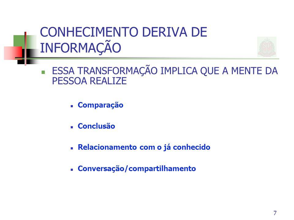 7 CONHECIMENTO DERIVA DE INFORMAÇÃO ESSA TRANSFORMAÇÃO IMPLICA QUE A MENTE DA PESSOA REALIZE Comparação Conclusão Relacionamento com o já conhecido Conversação/compartilhamento