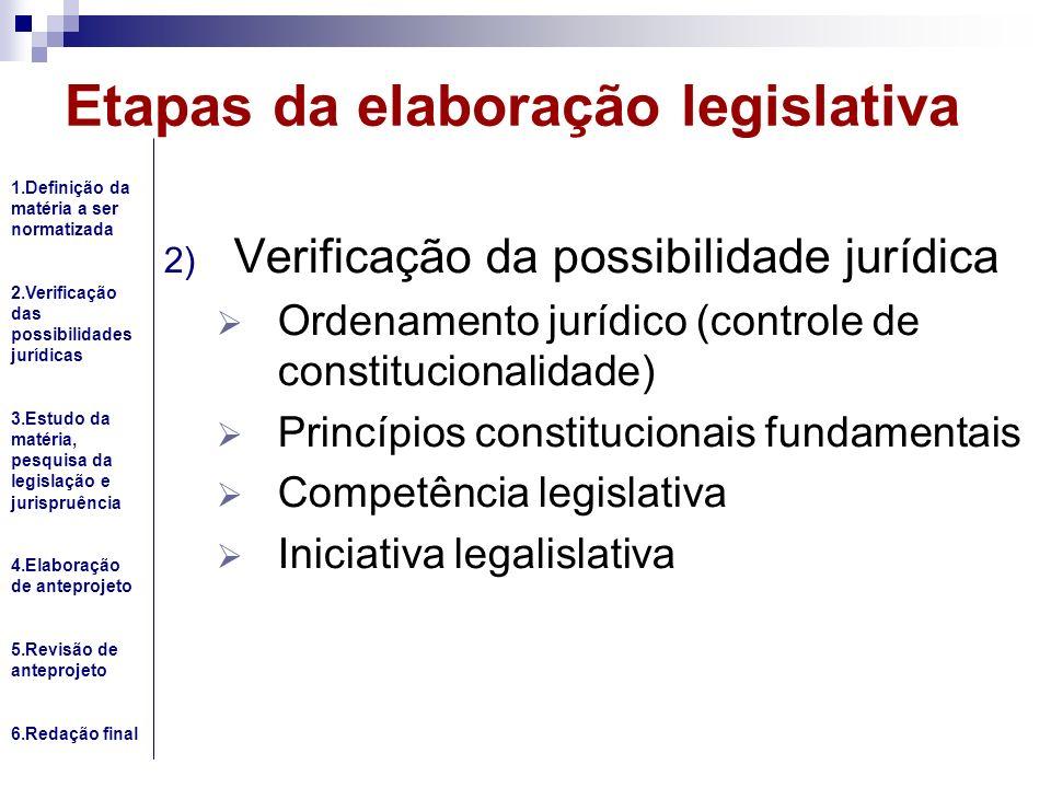 Etapas da elaboração legislativa 2) Verificação da possibilidade jurídica Ordenamento jurídico (controle de constitucionalidade) Princípios constituci